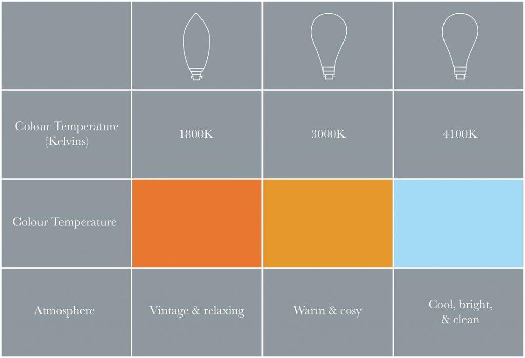 What is colour temperature?