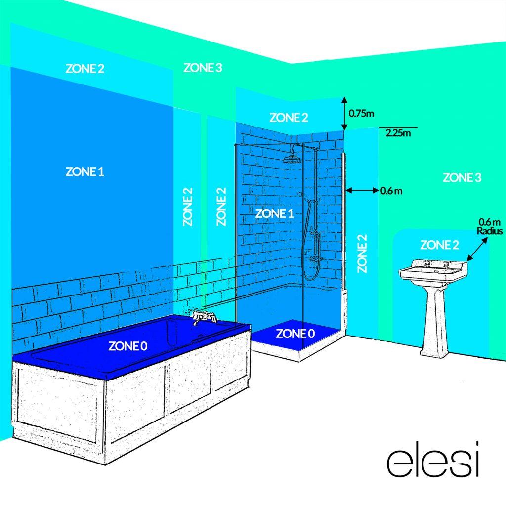 Bathroom IP Rated Zones
