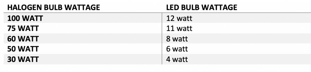 halogen led bulbs wattage conversion